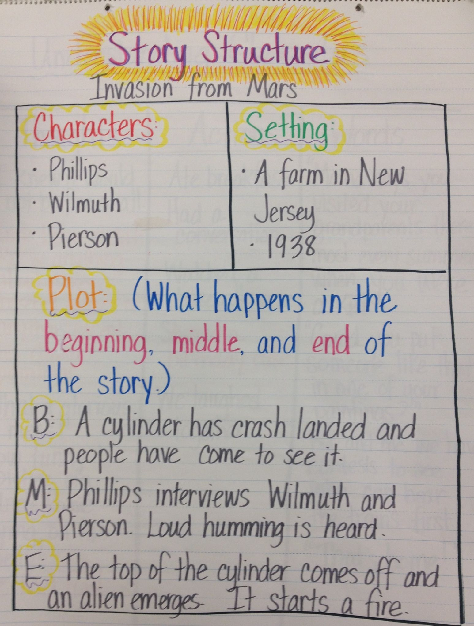 Story Structure Anchor Chart Characters Setting