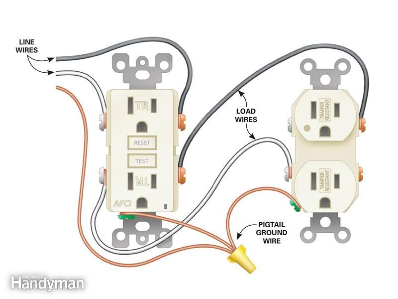 How To Install Electrical Outlets In The Kitchen Installing