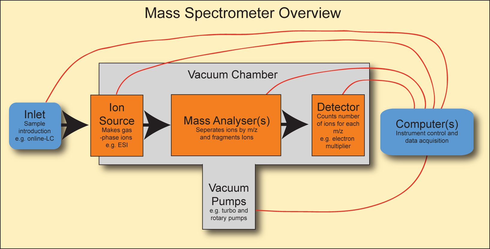 component mass spectrometer diagram denso alternator 3 pin plug wiring flow chart of spectrometry