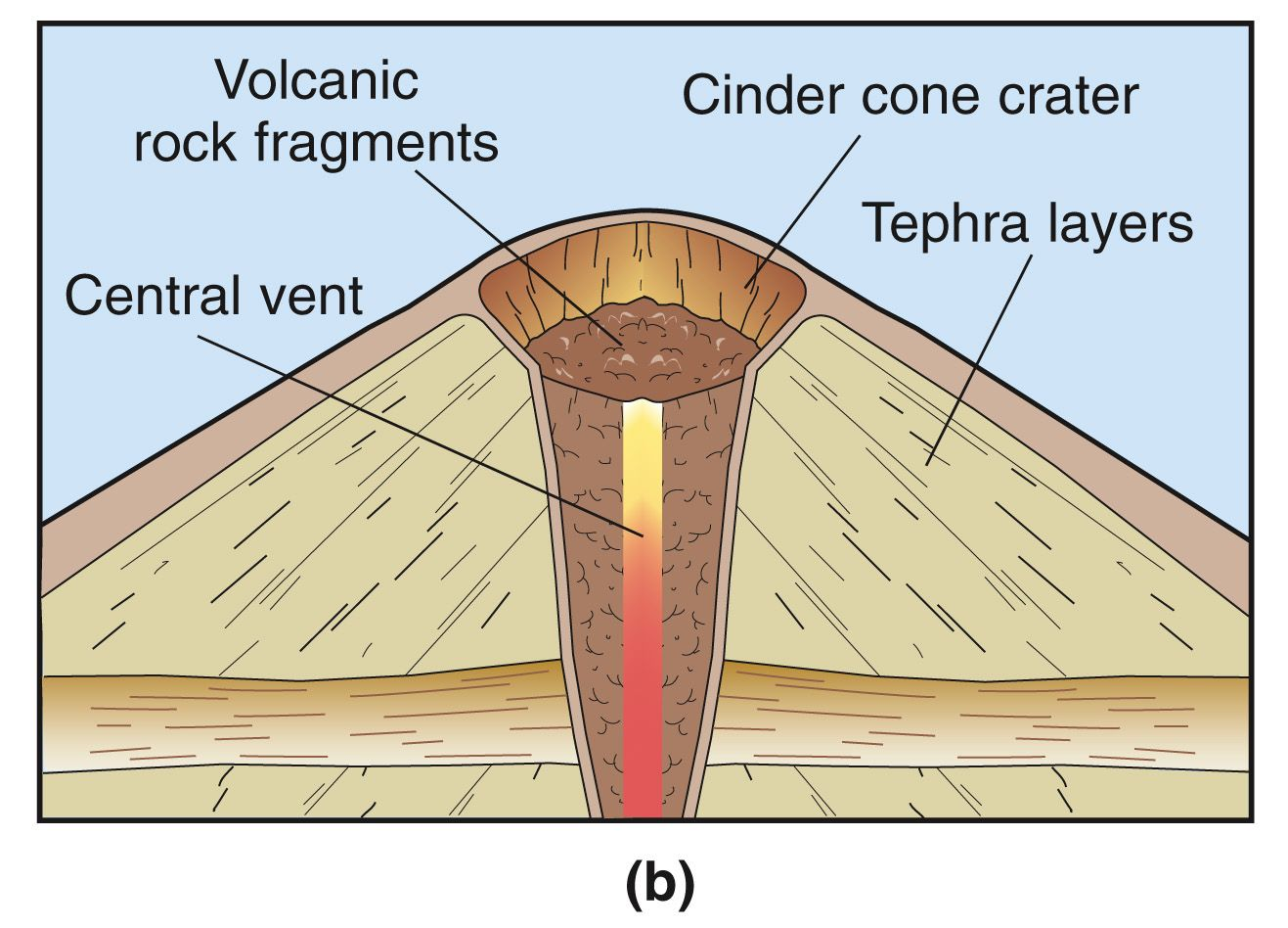 stratovolcano diagram with labels sony xplod cdx gt170 wiring cinder cone volcano smallest type of rhyolite
