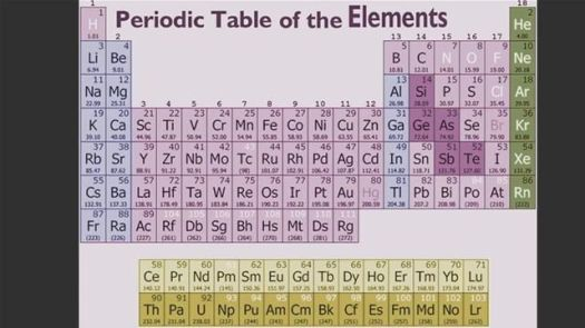 How to memorize the periodic table elements periodic diagrams how to memorize the periodic table kids urtaz Gallery