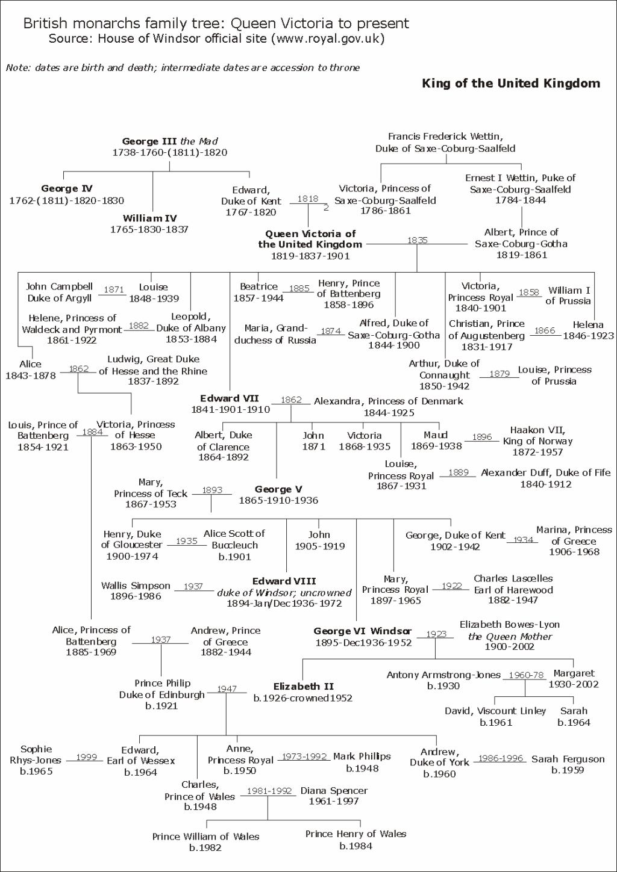 Tree Family Catherine De Valois