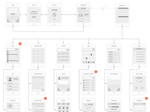 Mobile Flowchart OmniGraffle Stencil | Flowchart and