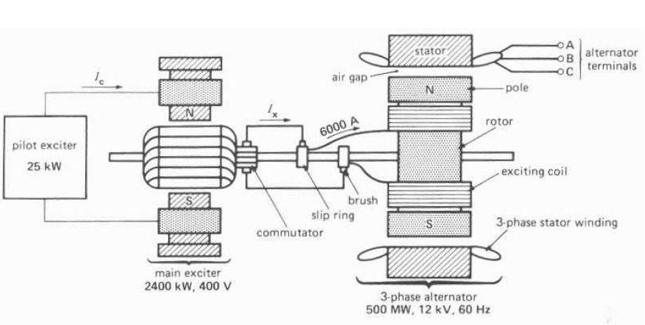 AC #Generator Diagram #ElectricalEngineering #EEE
