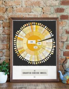 House pop chart lab design also the charted cheese wheel charts walls and rh pinterest