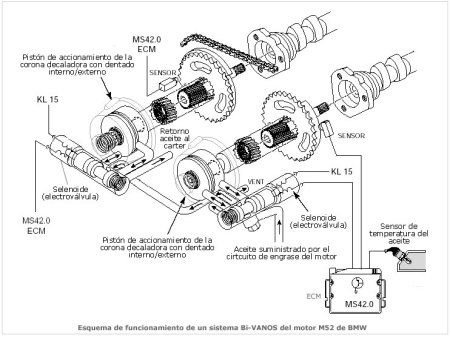 Valvulas en Motores de Cuatro Tiempos