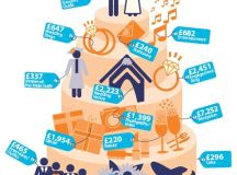 In 2004 the average wedding in the UK cost £16,000, and ...