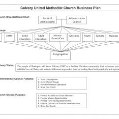 Catholic Church Structure Diagram 1998 Ford F150 Ignition Switch Wiring Organizational United Methodist