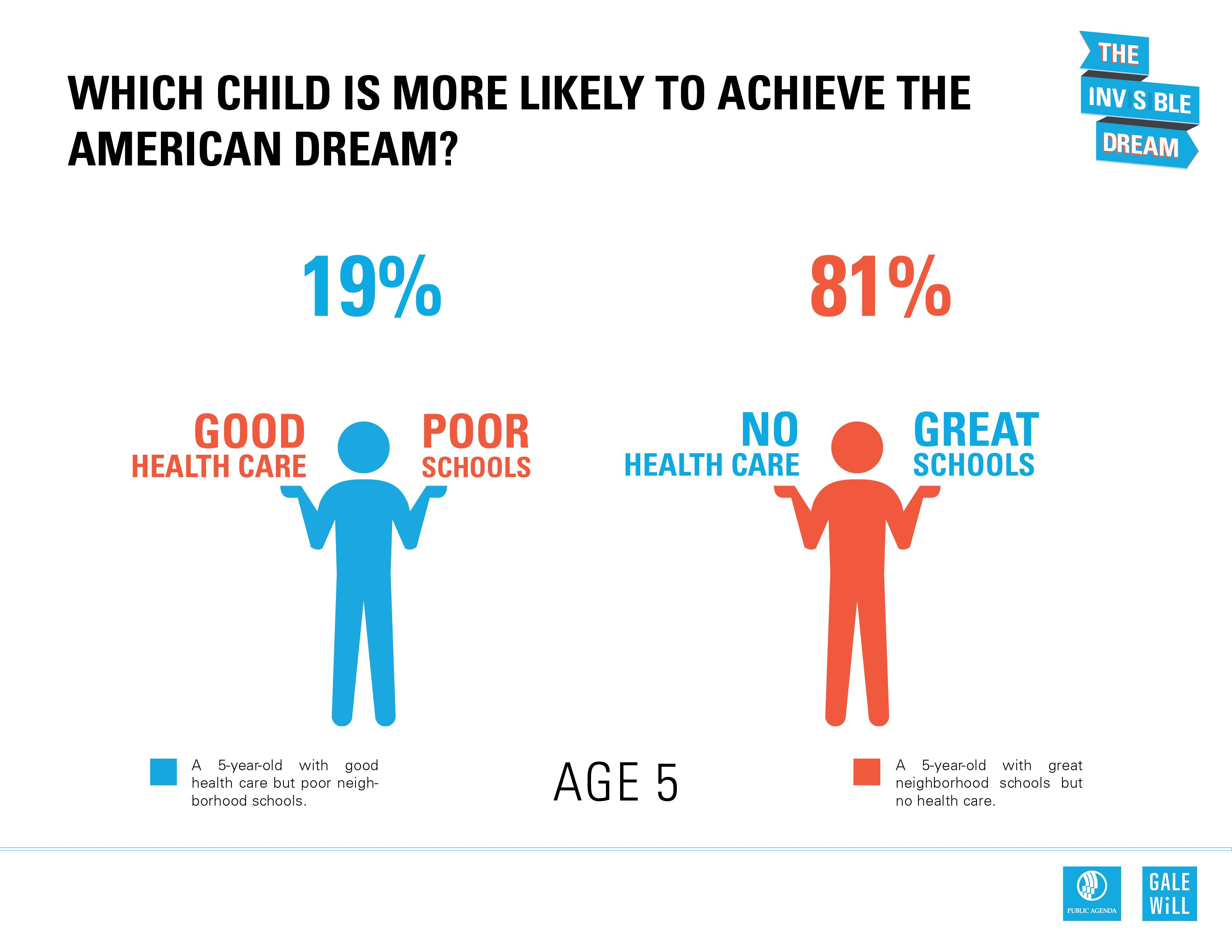 Who Is More Likely To Achieve The American Dream