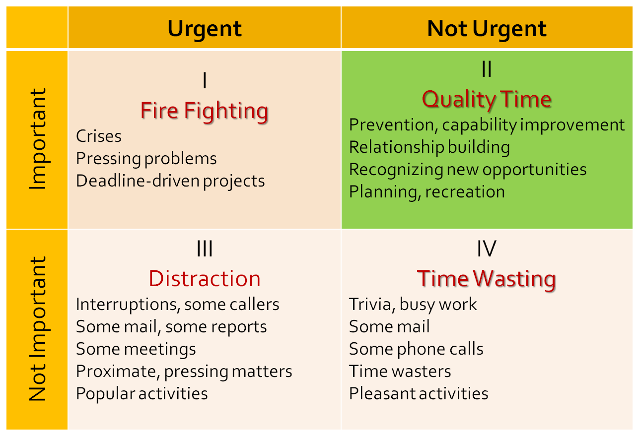 Steven Covey Time Management Quotes
