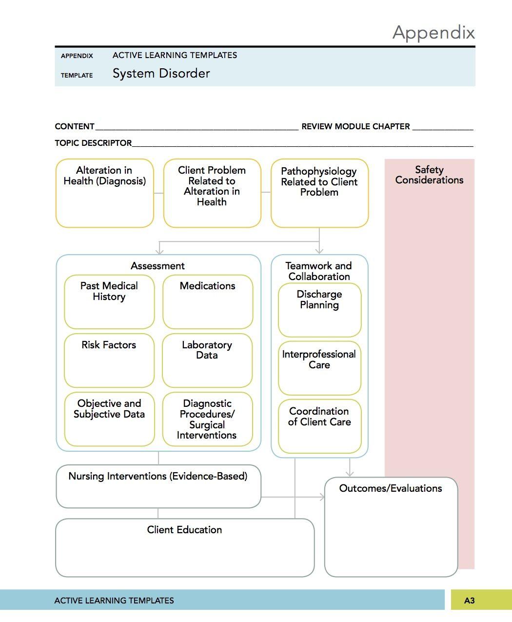 Medical Surgical Mental Health Nursing System Disorder