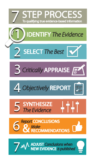 EBSCO Health's Point Of Care Seven Step Evidence Based