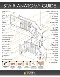 Our updated stair anatomy guide is a great tool to help ...