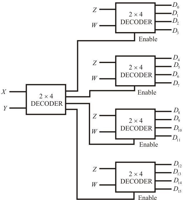 2 To 4 Decoder With Enable 2-to-4 line #decoders