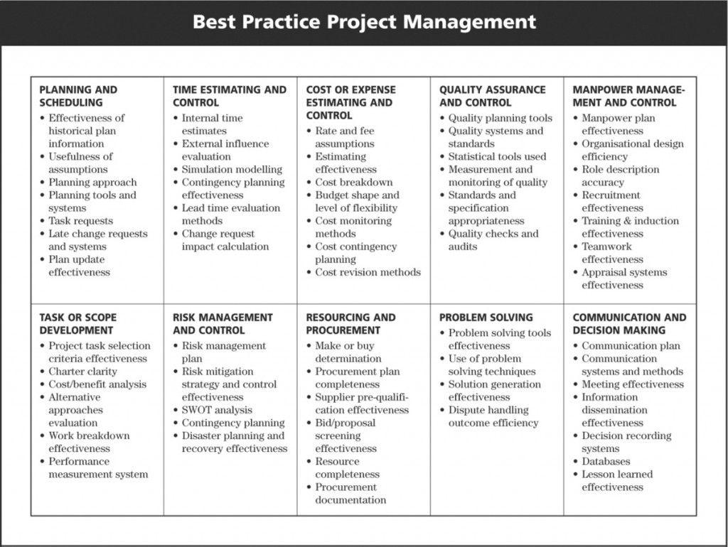 Project Management Core Competencies Resume