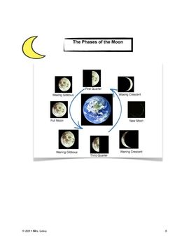 Moon Phases & Changes LP