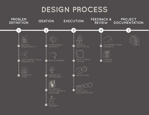 Graphic Design Process Infographic Google Search I Love