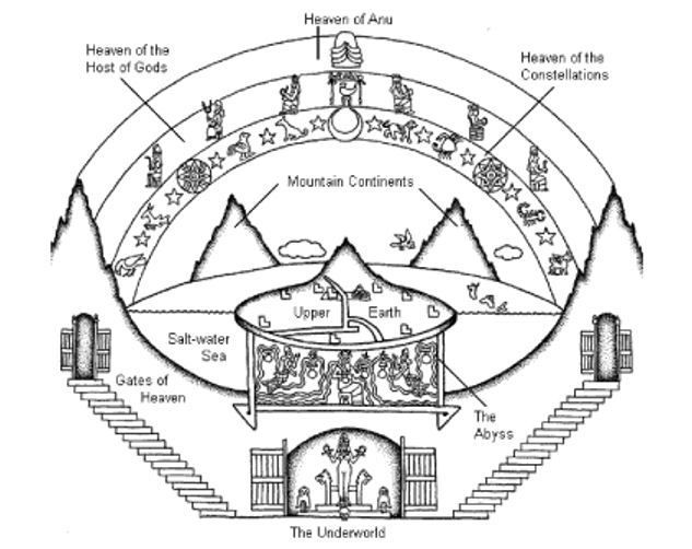 The Sumerian universe was divided into 4 quarters: ♦To the