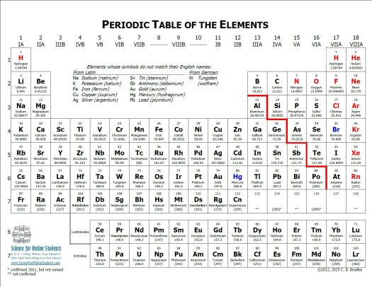 Periodic table notes pdf periodic diagrams science periodic table with notes explaining symbols that do not match urtaz Gallery