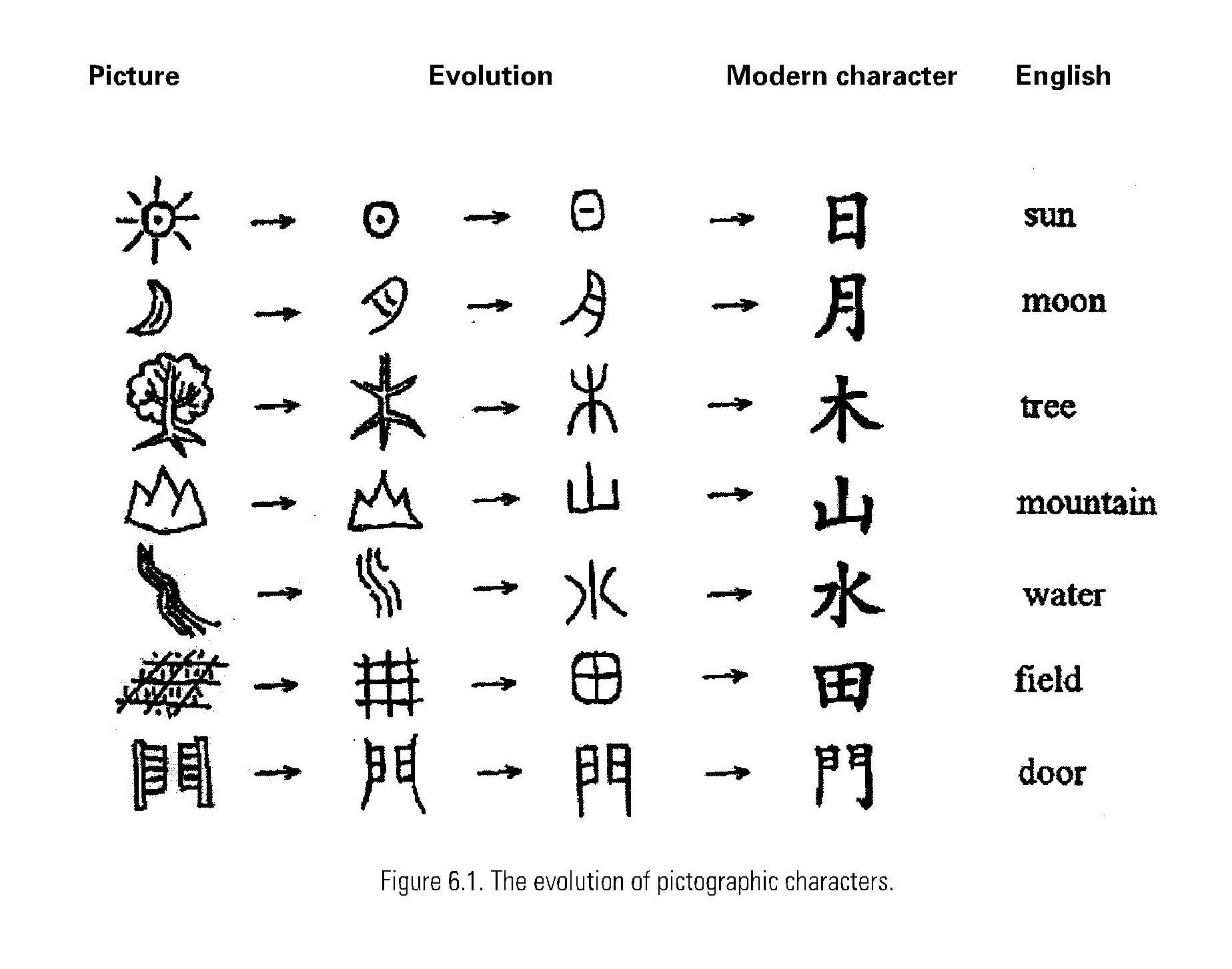 Alphabet Characters Asian Art