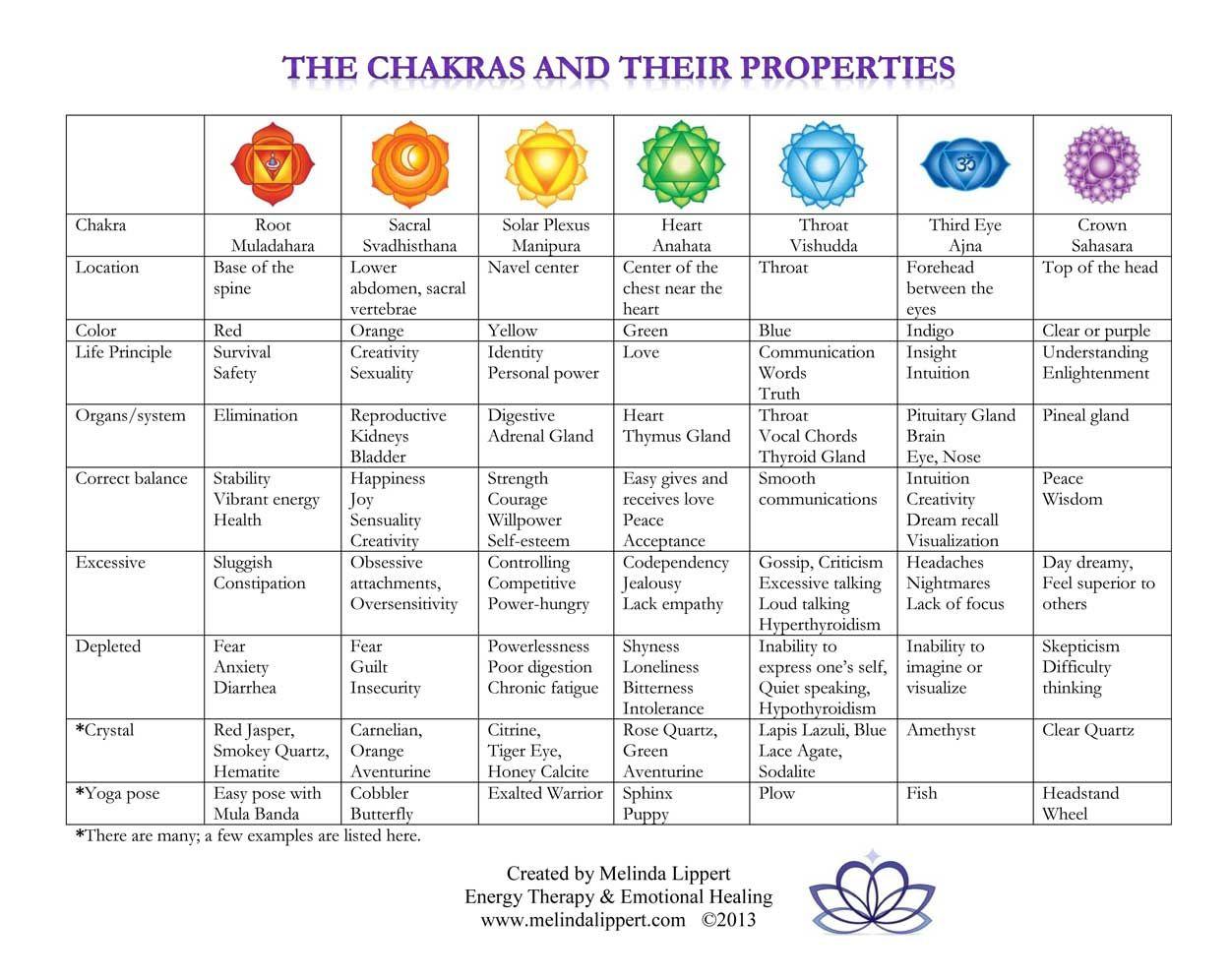 Pdf Beginners Chakras
