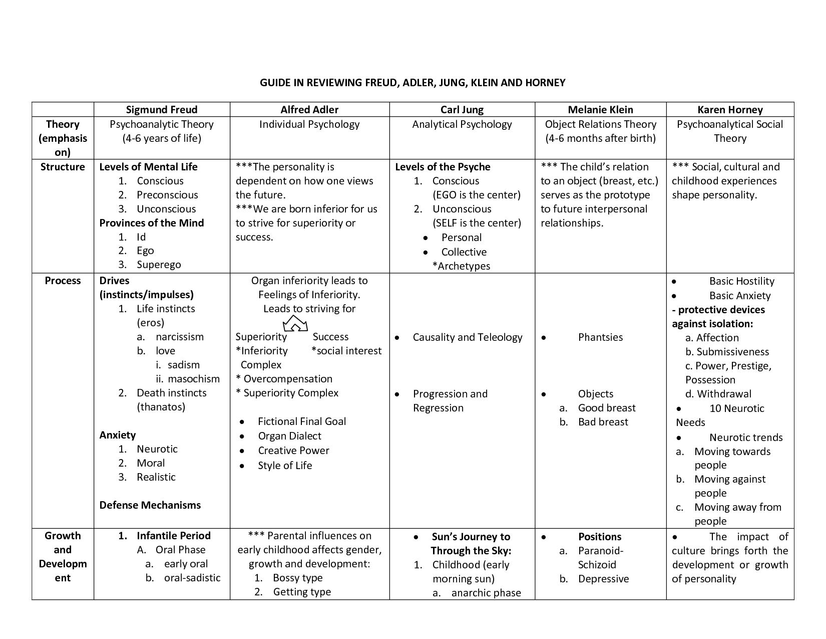 Personality And Developmental Theorists