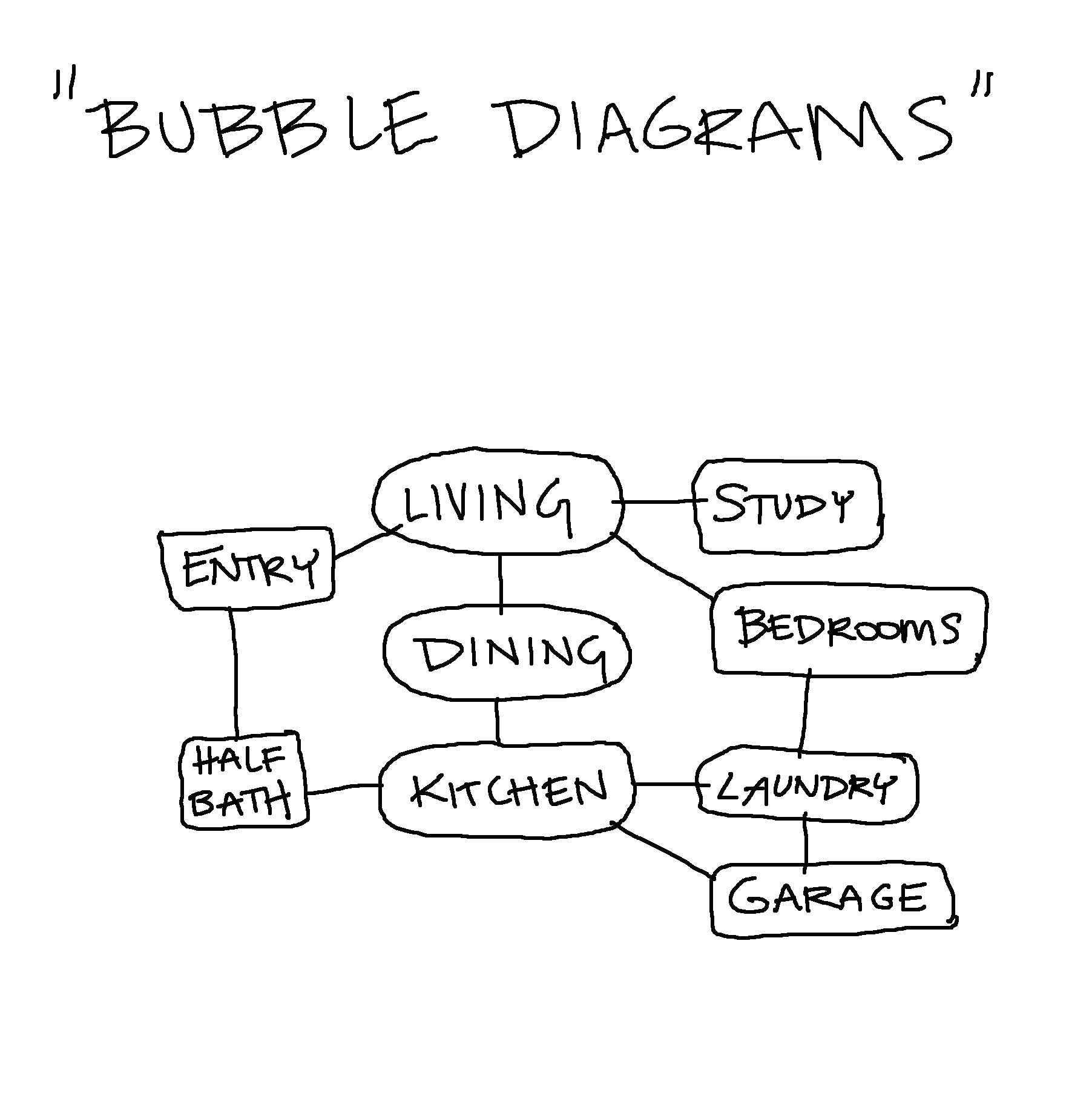 simple bubble diagram for writing crane xr700 wiring architecture and design programming 101 archability