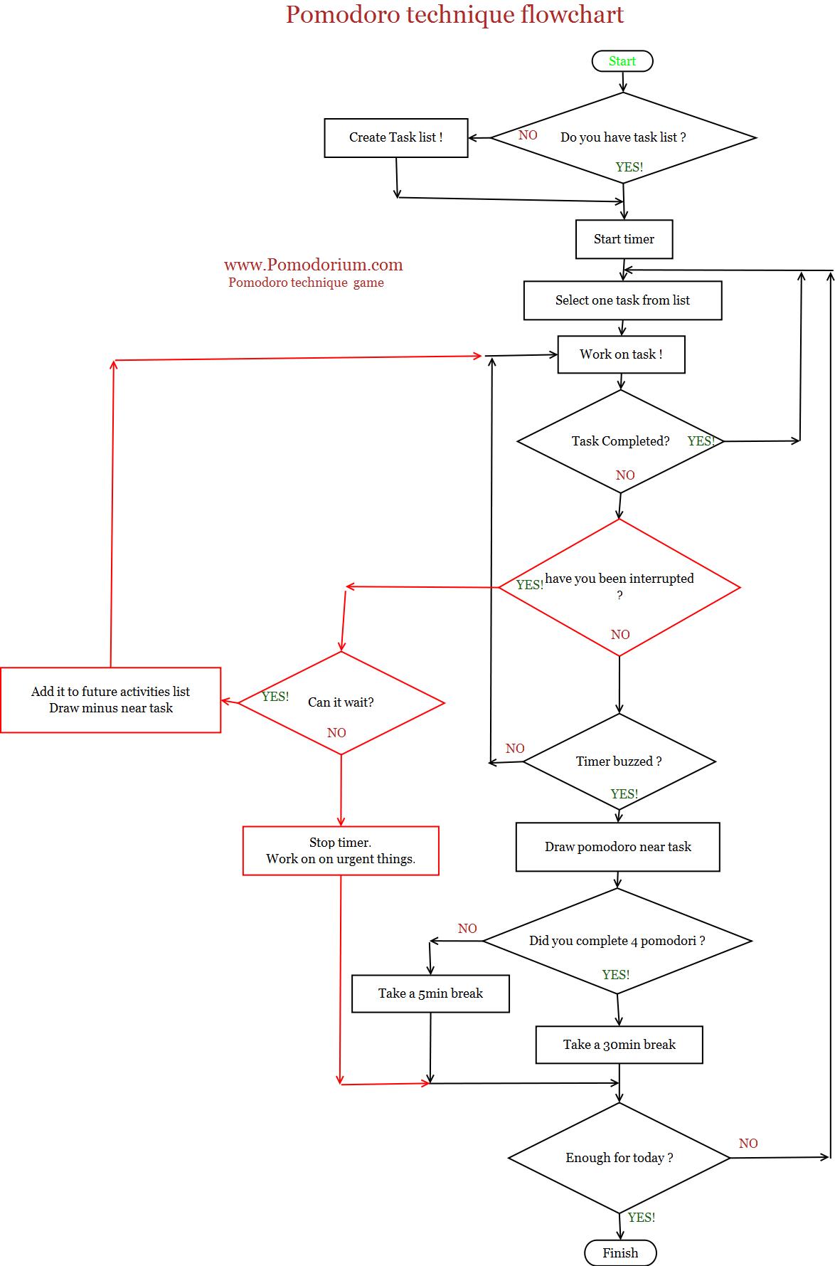 Pomodoro Technique Flowchart