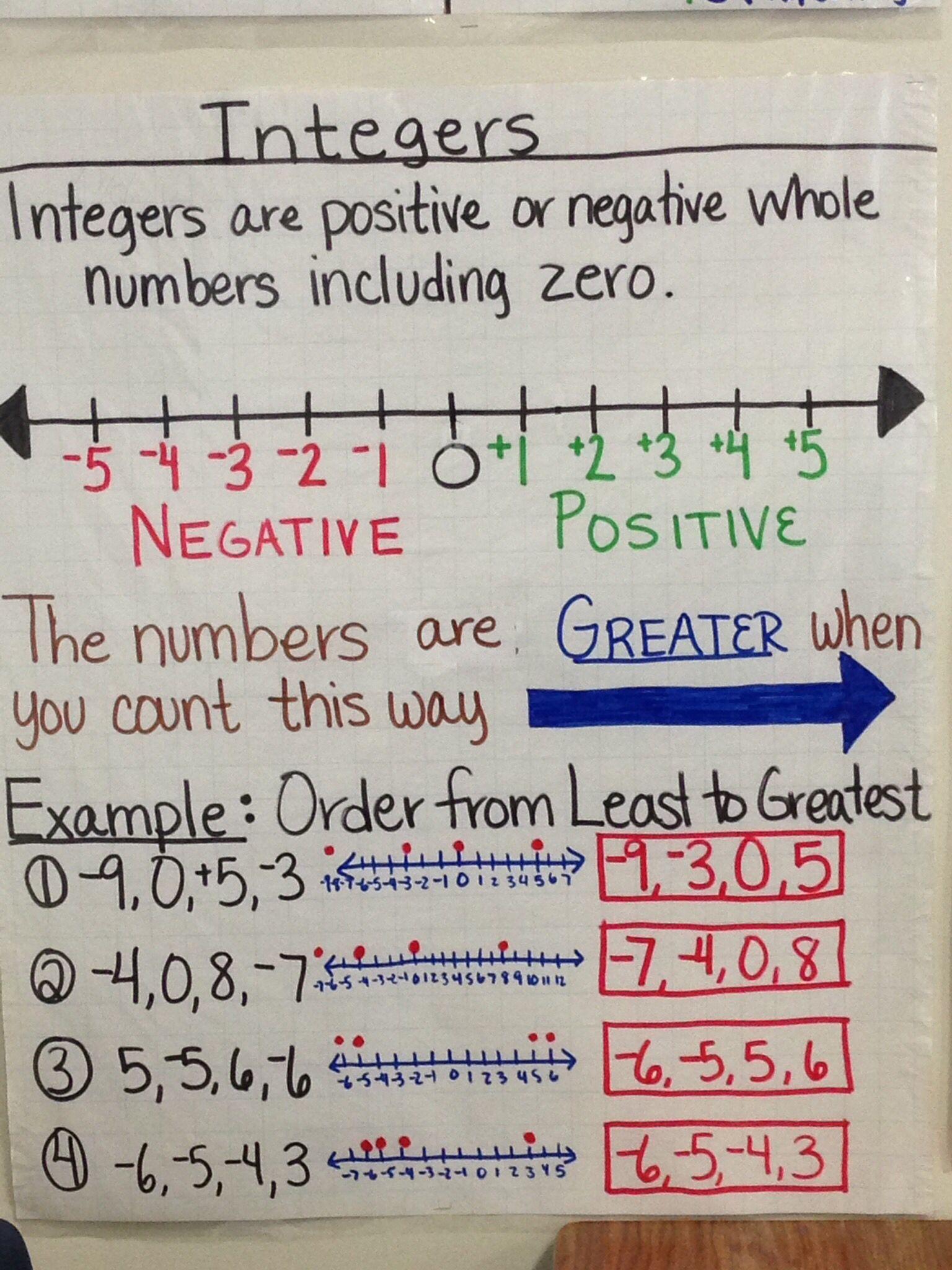 Integer Anchor Chart Created By Lauren Kubin