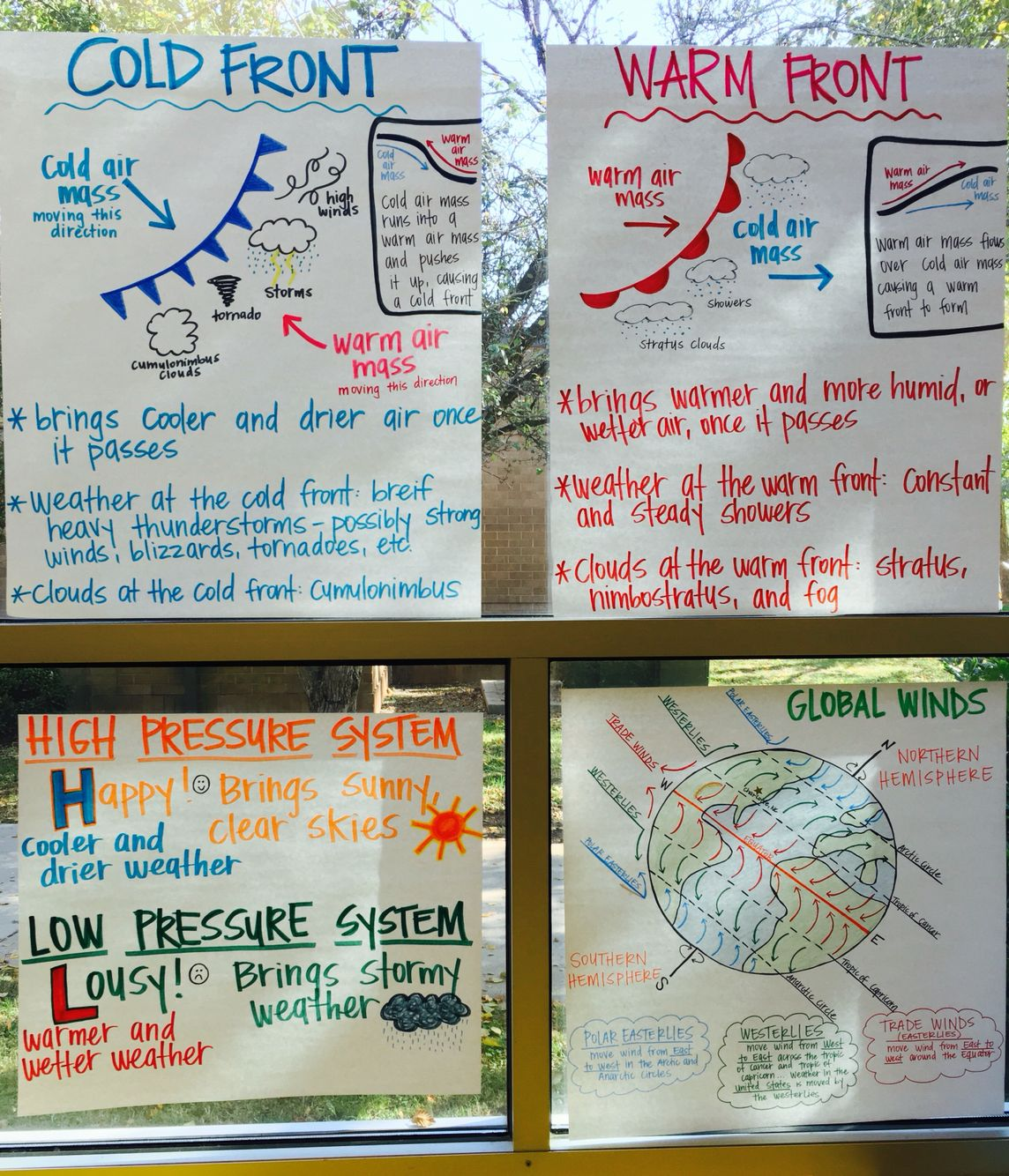 Weather Anchor Charts Air Pressure Cold Fronts Warm Fronts And Global Winds