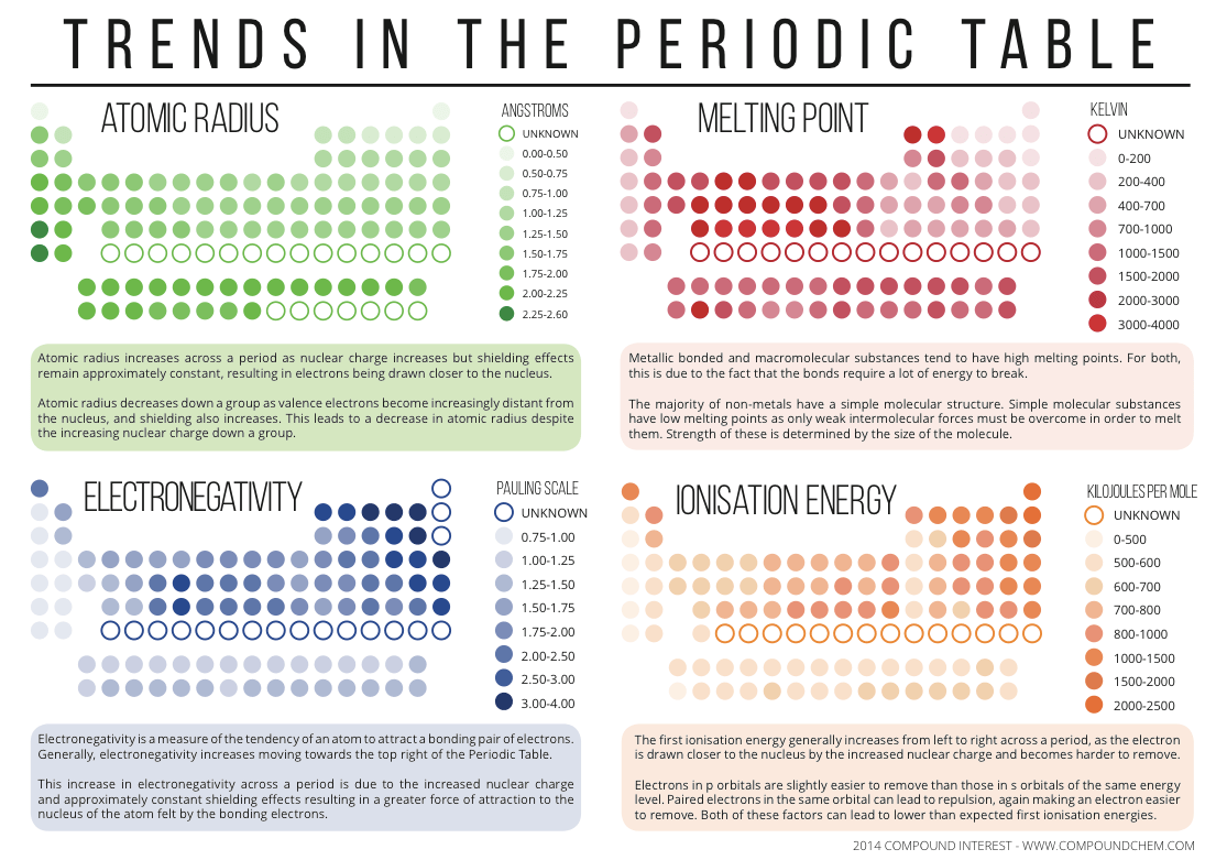 Periodicity Trends In The Periodic Table