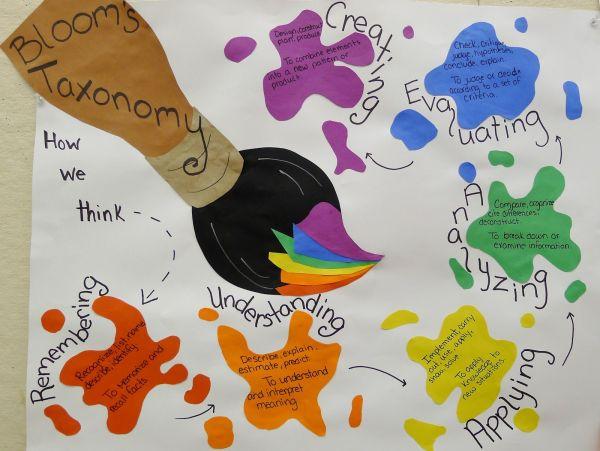 Art Bloom's Taxonomy Education