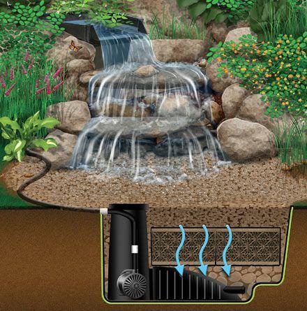 WaterFalls Pondless Waterfalls Gardens Backyards And Water