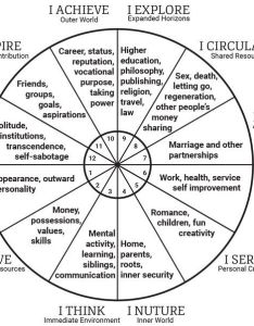 Houses astrology chart image result for reading natal symbols and degrees spiritual also erkalnathandedecker rh