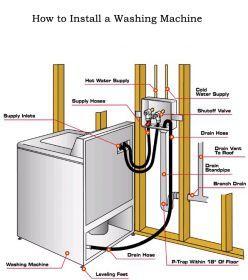 washing machine diagram   Plumbing   Pinterest   Washing