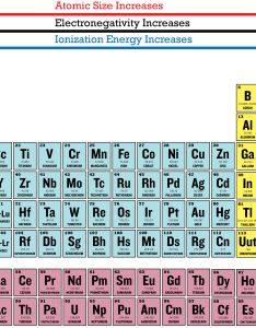 Periodic table with ionization energies google search energy and electron affinity first also architecture modern idea  rh purplehodigitalmedia