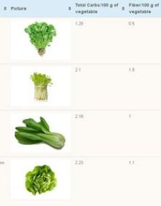 Low carb vegetables chart abs right pinterest and keto also rh