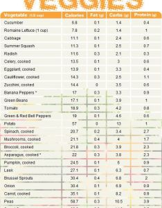 Protine chart vegetable comparing calories fat carbs and protein also rh no pinterest