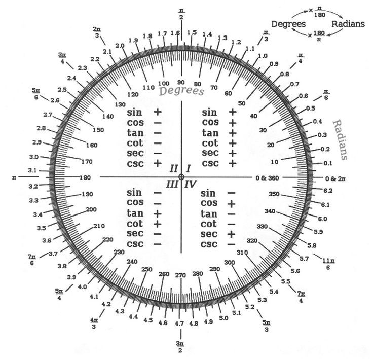 Converting from Degrees to Radians via the Unit Circle
