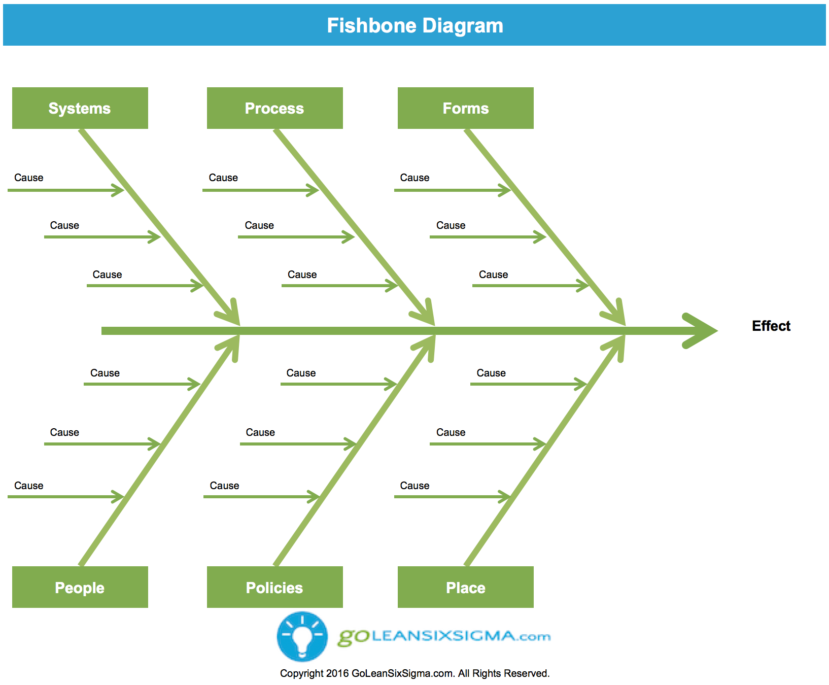 ishikawa diagram template dolphin food chain fishbone or cause and effect