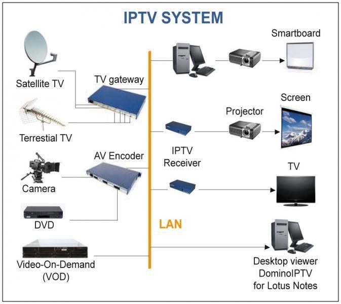 IPTV Turnaround My Snap Tv Pinterest