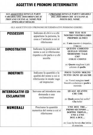 AGGETTIVI E PRONOMI DETERMINATIVI Pag1 Schemi E Mappe