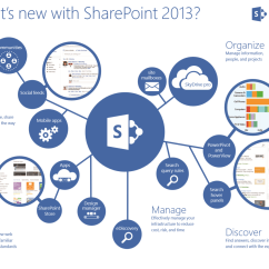 Sharepoint 2010 Farm Architecture Diagram Derbi Senda Drd 50 Wiring You Have To Click Ten Different Links Before Get