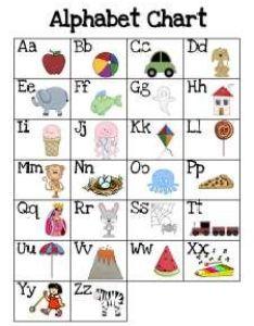 Alphabet chart with different fonts of lower case alphabets very also printable pdf  ile web   hukmedin rh csharpilewebspot