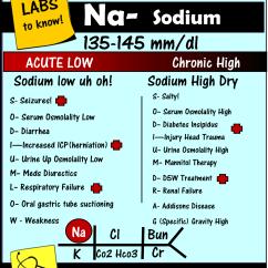 Lab Value Diagram Plot For The Maze Runner Hyponatremia Sodium Blood Mnemonic