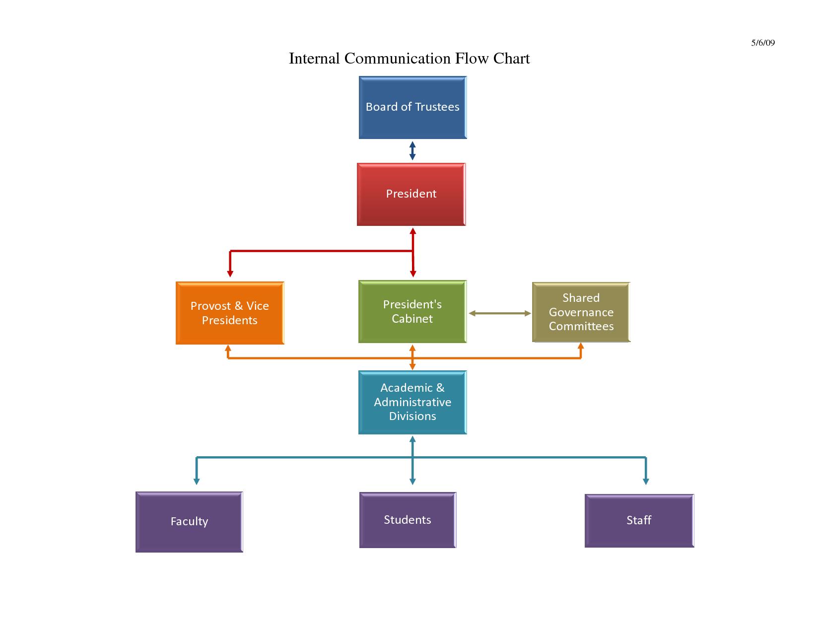 flow diagram powerpoint template skull quiz chart free download