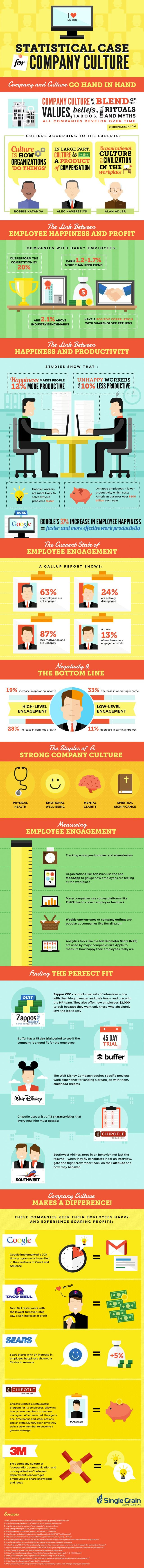 Statistical Case for Company Culture