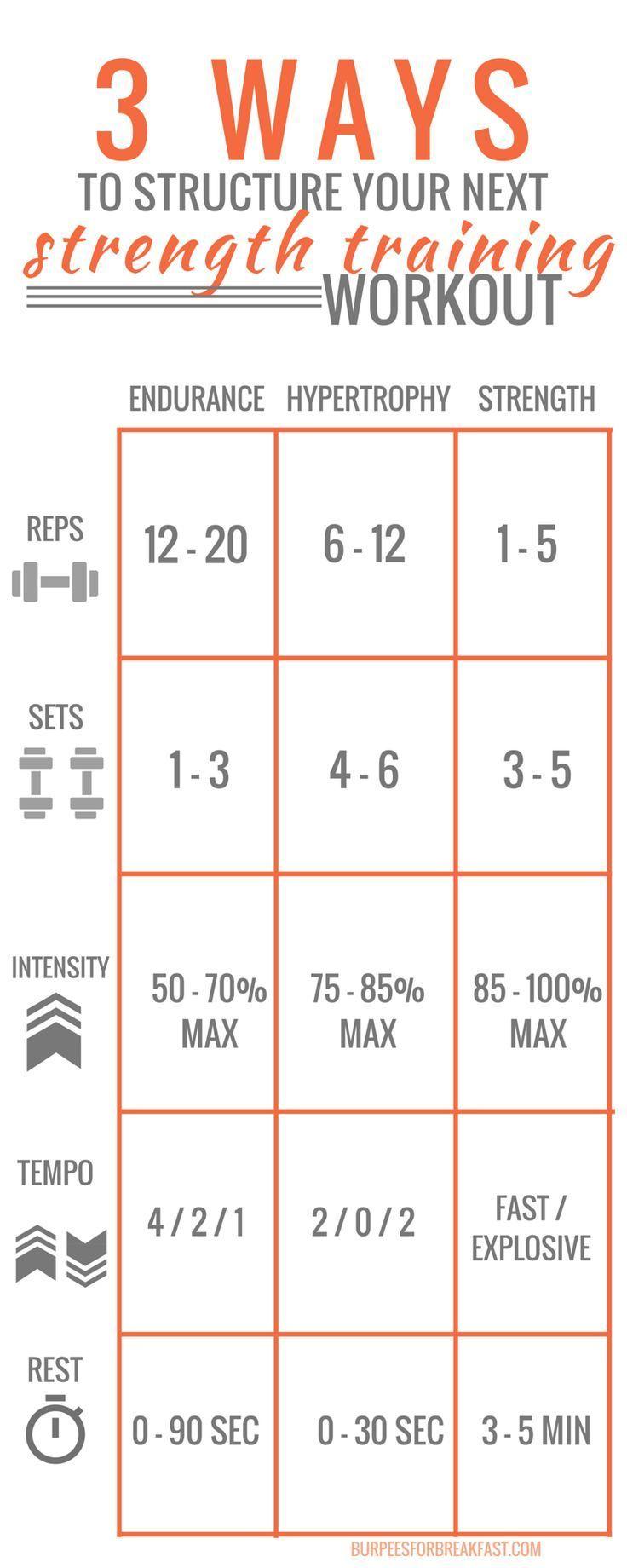 Max Lifting Rep Weight Chart