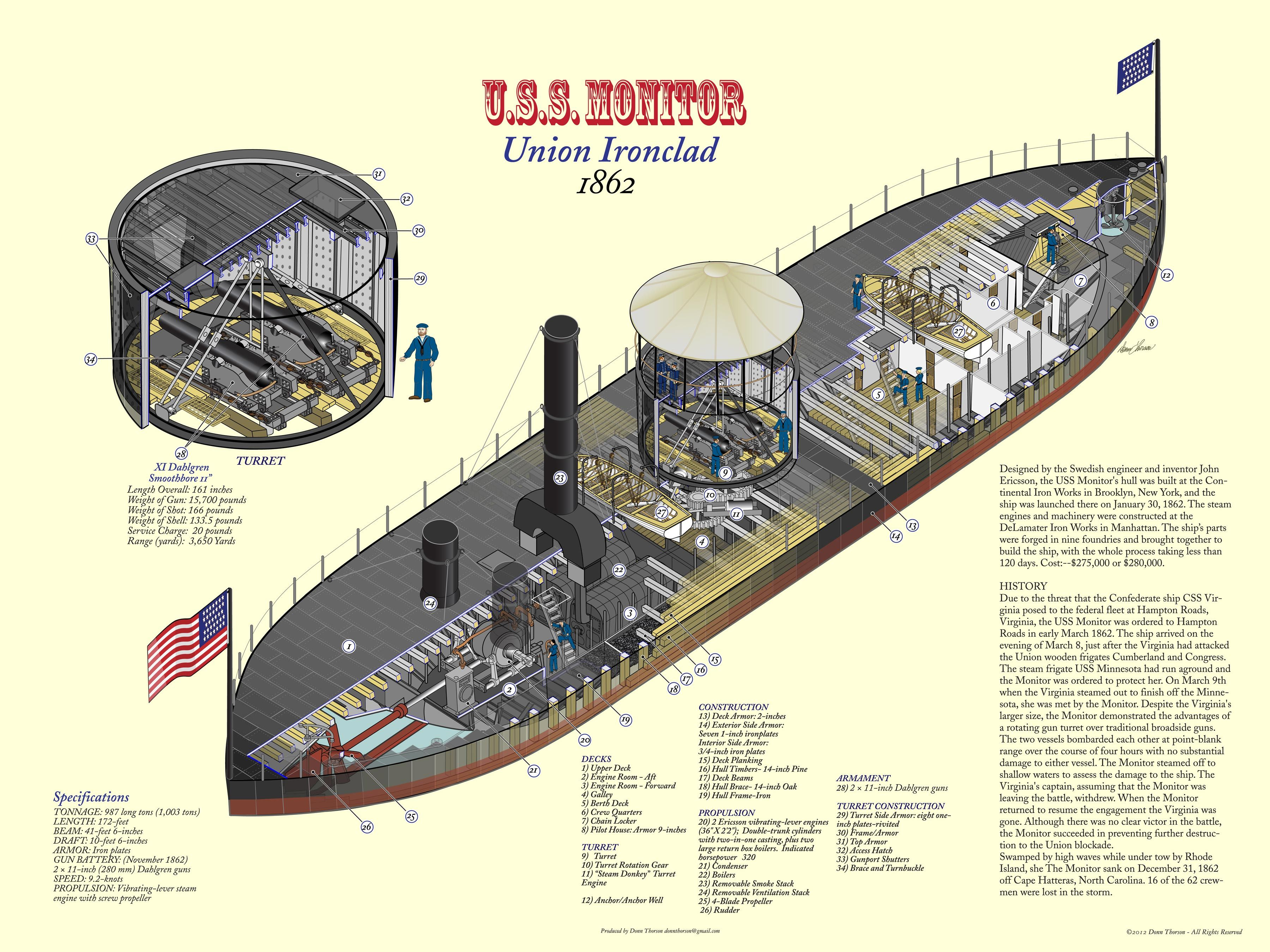uss monitor diagram simple abc soil horizons cutaway of the was