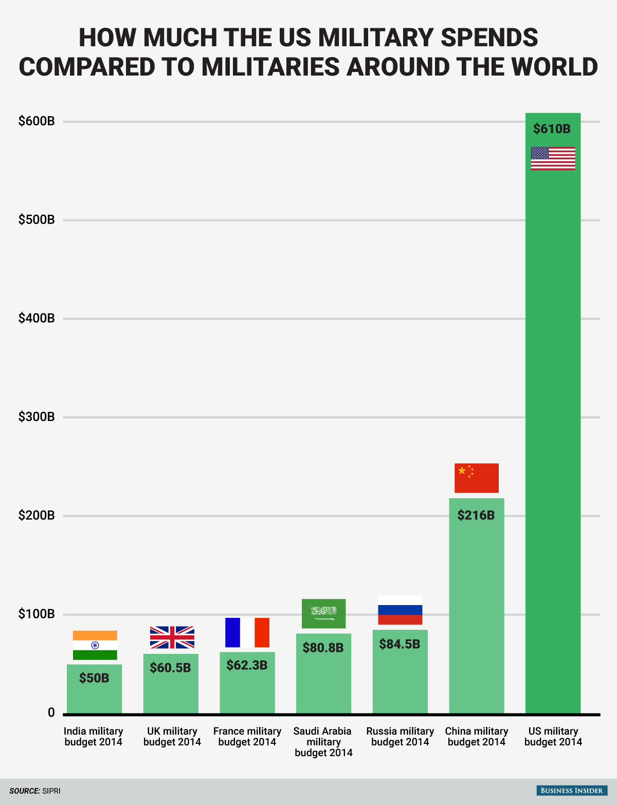 How Much The Us Military Spends Compared To The Rest Of